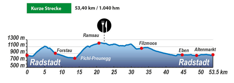 Hoehenprofile Kurze Strecke Ley Events Amade Radmarathon 1